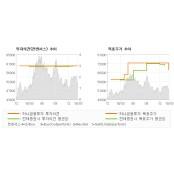 """[ET투자뉴스]한국가스공사, """"그래도 배당성향은 …"""" BUY-하나금융투자 실시간해외배당흐름"""