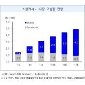 韓 게임사들 소셜카지노로 플레이온카지노 미국시장 공략