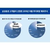 韓 투자자, 사고 유망주식 2018 싶은 해외주식 1위는? 유망주식 2018