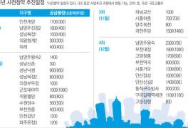 3기 신도시 등 3만200