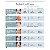 [Super Rich] Chaebol see stock JLC wealth reduction