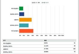 공공연구노조원 52.5%