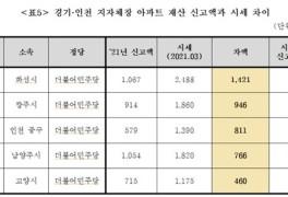 경기·인천 지자체장