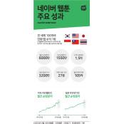 마블 넘보는 '한국 웹툰', 4가지 성공 포인트 일본망가