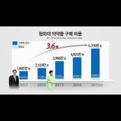 """법원 """"한미약품 팔팔정, 팔팔정 화이자 비아그라 모양 팔팔정 모방했다"""""""