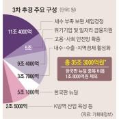 코로나 치료제 개발·할인쿠폰 지급… '한국판 생방송경정 뉴딜' 사업도 첫발