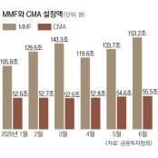 기준금리 0.5% 최저 시대… MMF·CMA 정기예금금리비교 가입할 만
