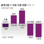 """""""코로나發 생산·교역 감소 클 금융위기 때보다 클 클 것"""""""