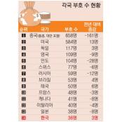 자산 10억 달러 넘는 한국인 부자 36명 세계부자순위 2019