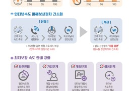 KT 기가인터넷 속도저