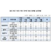 """아프리카TV, 불법 시정요구 최다…""""자율규제 한계"""" 썸티비"""