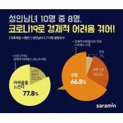 """성인 10명 중 8명 """"코로나19에 경제적으로 어려워"""" 성인용품구입"""