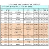"""[토토 투데이] 축구팬 35%, """"아스널, 축구 승무패 39회차 맨유에 승리 예상"""""""