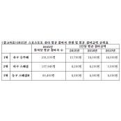 '축구토토승무패', 2015 스포츠팬 농구승무패 1280만명 가장 즐긴 농구승무패 토토게임