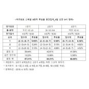 """[토토투데이]야구팬 47%, """"잠실 야구토토 9회차 더비에서 LG가 승리할 야구토토 9회차 것"""""""