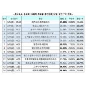 """축구토토 승무패, """"손흥민 없는 토트넘, 승무패 맨유 상대로 어려운 경기"""""""