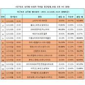"""[축구토토]승무패 42회차 """"맨시티, 기성용의 스완지 울릴 것"""" 해외축구승무패"""