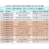 """[축구토토]승무패 43회차 """"맨유, 무승 고리 끊을 것"""" 축구 승무패 43회차"""