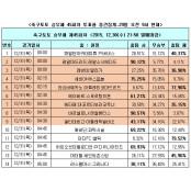 [축구토토]승무패 45회차