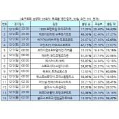 """[축구토토]승무패 39회차 """"아스널-맨유전, 맨유 근소한 축구 승무패 39회차 우세"""""""
