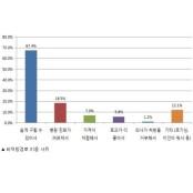 발기부전치료제 사용 성인 남성 70%, 시알리스구매 불법 제품 구매