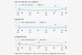 [한국갤럽 여론조사]