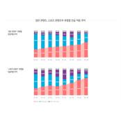 한국프로스포츠협회, 프로스포츠 × 2018-2019프로농구 소셜빅데이터 2019 보고서 2018-2019프로농구 발간