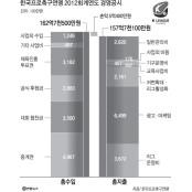 K리그, 선수 연봉 k리그해외배당 공개 이어 사상 k리그해외배당 첫 경영공시