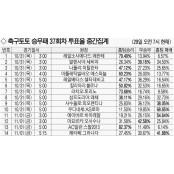 투표율 중간집계 [축구토토 축구승무패37회차 승무패 37회차]