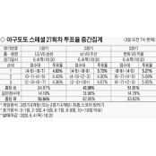 """""""상승세 삼성, LG 잡는다"""" 51% 야구경기결과 [야구토토 스페셜 27회차]"""