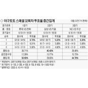 삼성 43% vs 키움 41%…접전 야구경기결과 승부 기대 [야구토토 스페셜 33회차] 야구경기결과