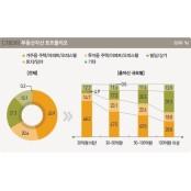 한국부자 부동산 투자 비중 2년째 상승…지역별 전망 지역별채팅 엇갈려