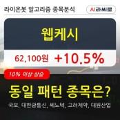 웹케시, 전일대비 10.5% 상승... 외국인 2,923주 순매수 웹케시