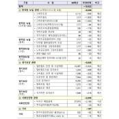 [3차 추경] 한국판 뉴딜 속도…6,206억 원 투입 한국경정