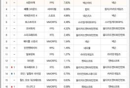[차트-온라인]PC방 이용시간 6.5% 감소...'디아2'도 소폭 줄어