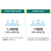 국민 4.4명 중 1명 의료용 마약류 사용 디아제팜