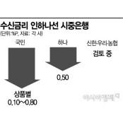 뚝뚝 떨어지는 예금금리…정책상품 금리도 내려(종합) 정기예금금리비교