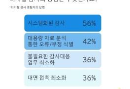 "EY한영 ""기업들 회계감"