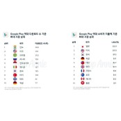 구글 앱 지출 앙톡 3위 한국, 다운로드 앙톡 1위는