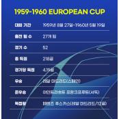 [UCL 타임머신 ⑤ 1959-1960] 지금까지도 유일한 REAL OGC니스 '유럽 5연패'