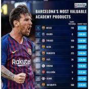 바르셀로나 라 마시아를 거친 현역 FC바르셀로나 몸값 TOP 10은?