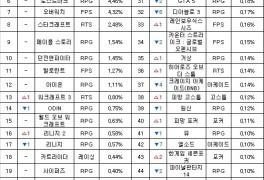 [PC방순위] '디아2', 정체 지속…'패오엑' 32계단 상승