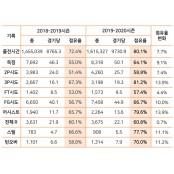 [바코 인사이드] 구단별 국내 선수 sk kgc 분석 공격 지표 점유율 분석 (1) sk kgc 분석