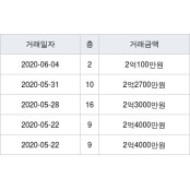 용인 지곡동 써니밸리II 써니용 84㎡ 2억100만원에 거래 써니용