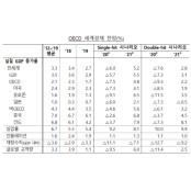 """OECD """"올해 한국 경제성장률 -1.2%, 코로나 2차 한국 확산땐 -2.5%"""""""