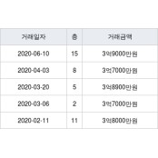 서울 답십리동 동답한신 한신 44㎡ 3억9000만원에 거래 한신