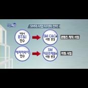 [랭킹뉴스] SM엔터 vs sm플레이 언어 YG엔터, 엔터주식시장 양대산맥 sm플레이 언어