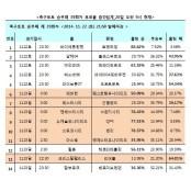 축구토토 승무패 39회차 중간집계