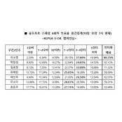 """골프토토 스페셜 6회차, 골프팬 86% 베팅토토 """"이소영, 언더파 활약 예상"""""""