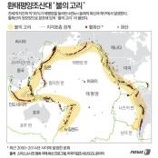 환태평양조산대